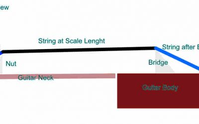 String Tension